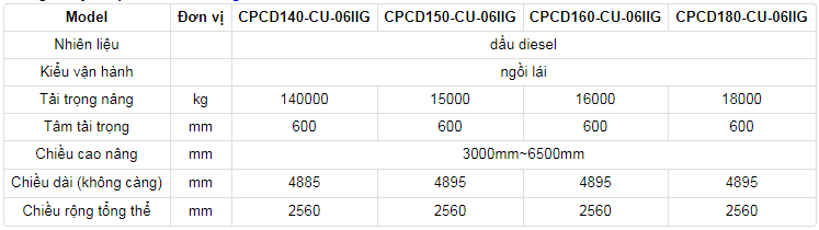 Thông số xe nâng Heli 14 tấn, 16 tấn, 18 tấn