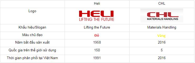 So sánh xe nâng heli và xe nâng chl