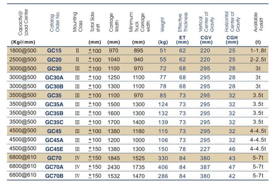 Thông số bộ dịch giá nâng trên xe nâng